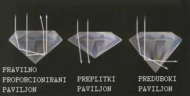 Proporcije Dijamanta
